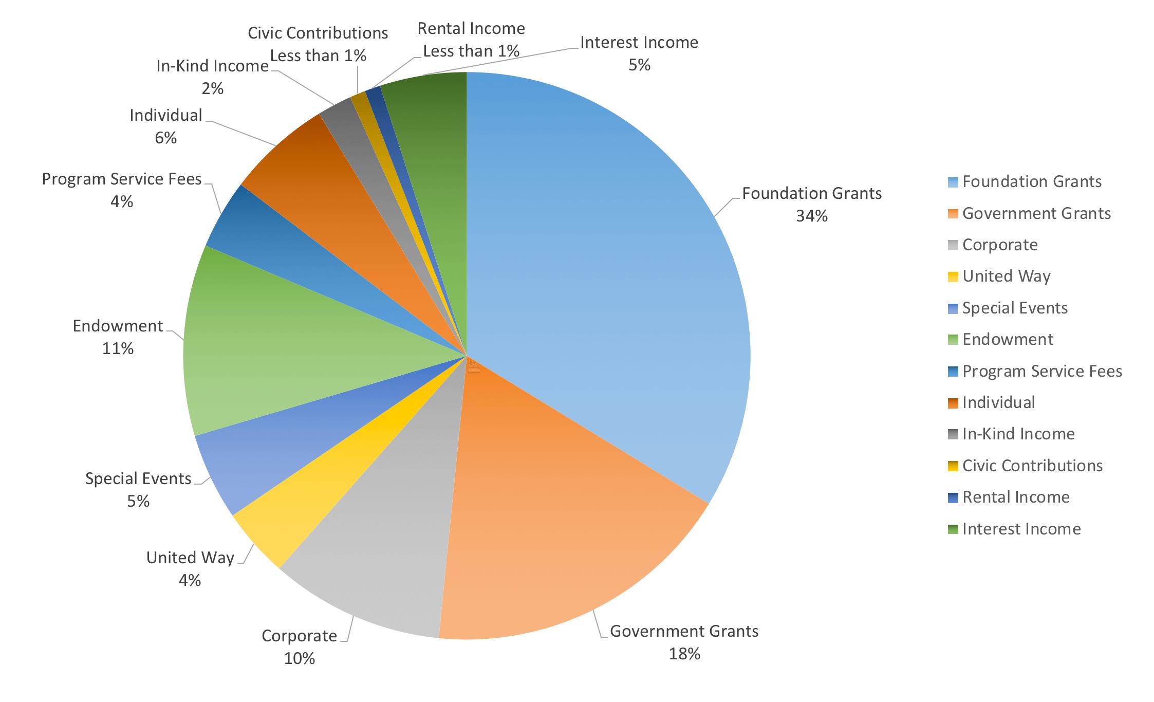 BGCMA AR financials 2017